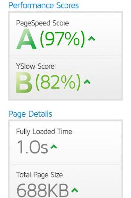 Review Mizuna Premium | Template Premium Responsive Dari Idntheme