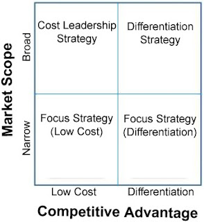 Porter's Three Generic Strategies - Cost Leadership Strategy, Differentiation Strategy, and Focus Strategy.