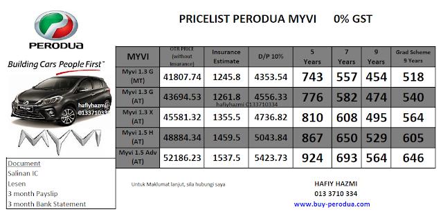 Pricelist Perodua Myvi Baharu