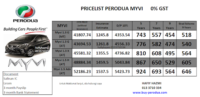 Pricelist Perodua Myvi 0% GST