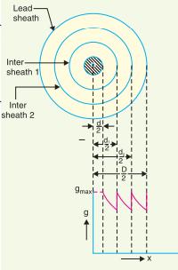 Grading of cables - Capacitance & Intersheath Grading