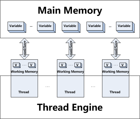 How Volatile in Java works? Example of volatile keyword in Java