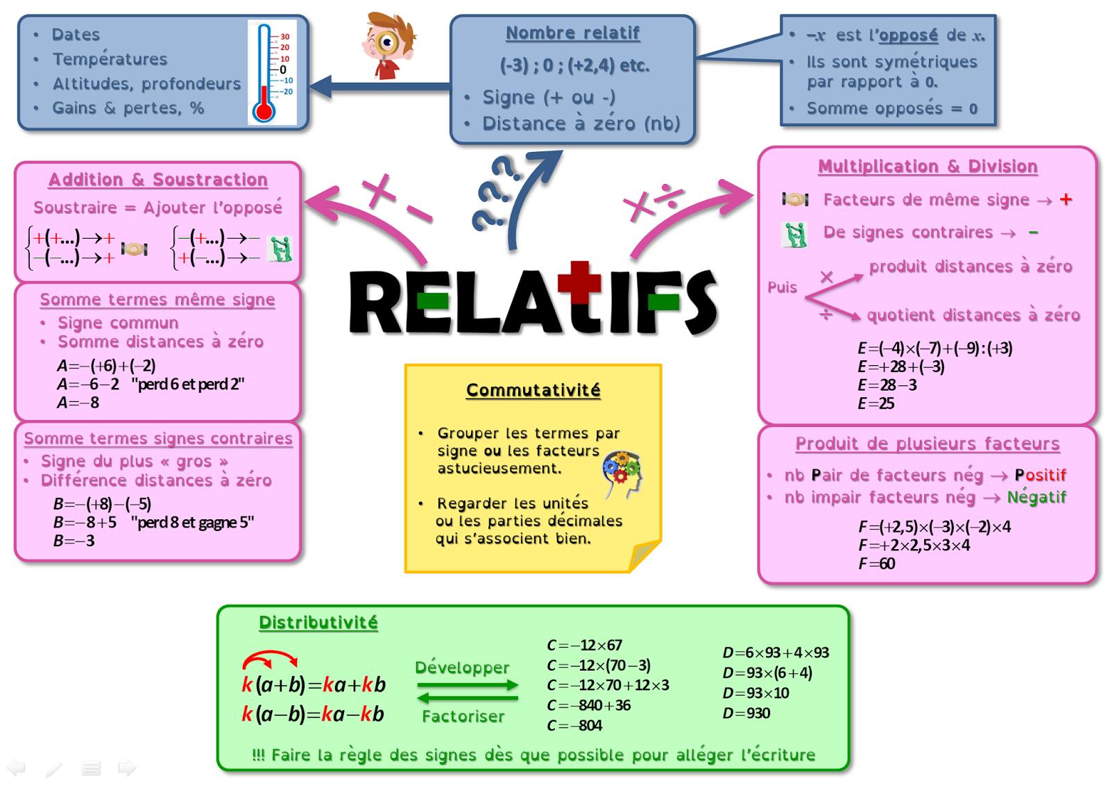 Algorythmes Topogramme 4 Operations Sur Les Relatifs