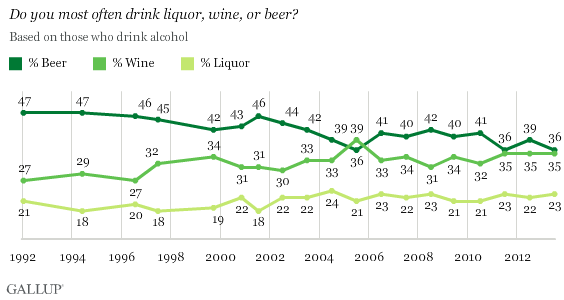 Percentage Of Americans That Drink Craft Beer