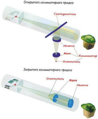 Оптика для пневматического оружия