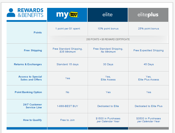 My Best Buy > Points, Policies & Certificates; Points, Policies & Certificates Have questions about how to get the most from your My Best Buy membership? Discuss it here! Returned Item - Reward Points not Refunded 1 jrtip 0  PM. by Derek-BBY. $ worth of .