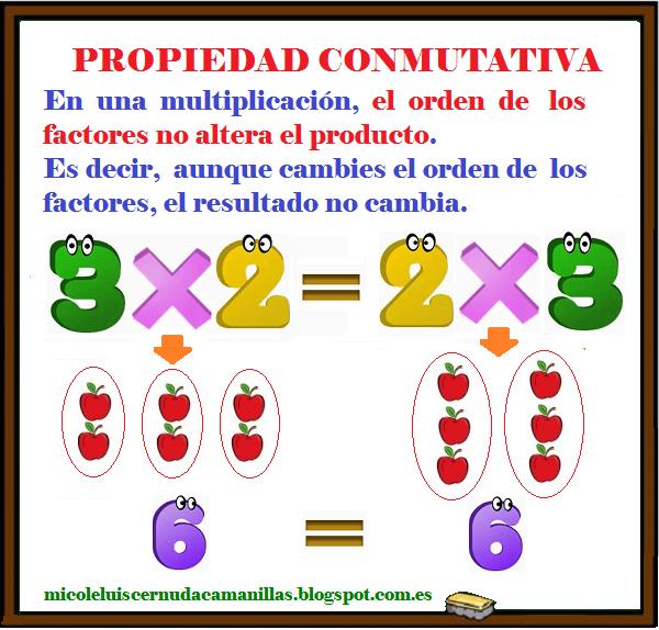 Resultado de imagen de propiedades de la multiplicacion primaria conmutativa