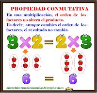 Resultado de imagen de propiedad conmutativa de la multiplicacion
