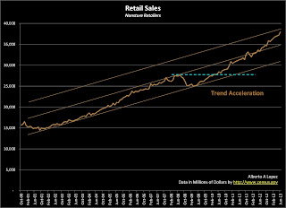 Data Graph of Retail Sales for Nonstore (online) Retailers from January 2000 to June 2013
