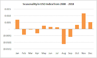 USD Seasonality