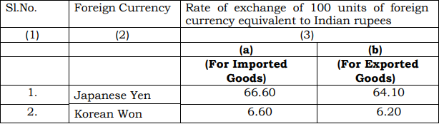 Customs Exchange Rate Notification wef 08th February 2019