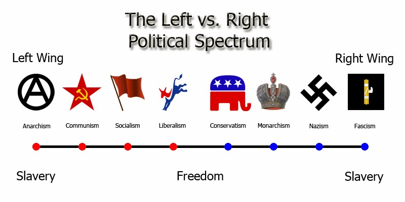 Left–right political spectrum