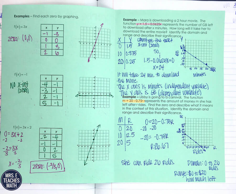Intro to Linear Equations INB Pages | Mrs. E Teaches Math