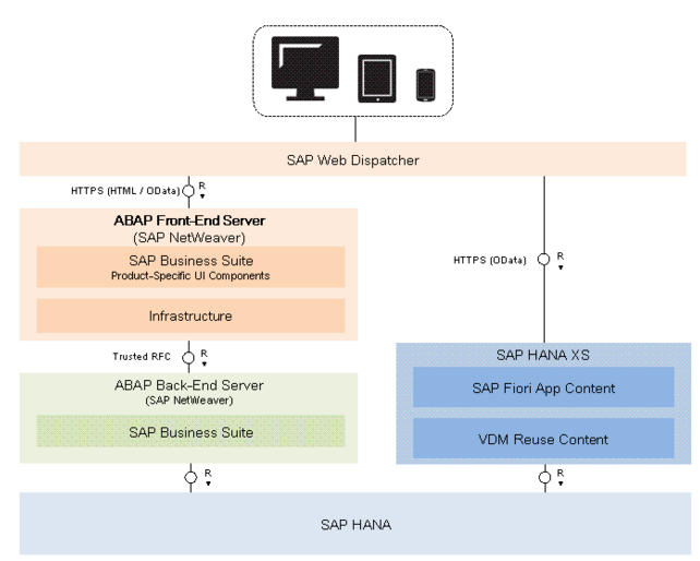 Sap Technical Basis: Fiori