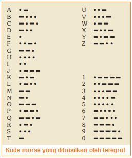 Kode morse yang dihasilkan oleh telegraf