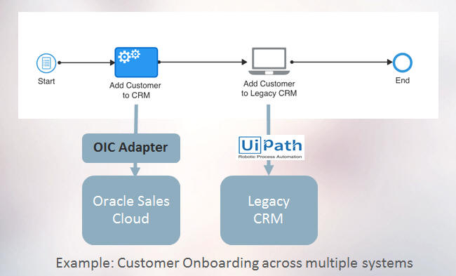 iPaaS@ORACLE CLOUD: #618 Oracle Integration Cloud (OIC) and