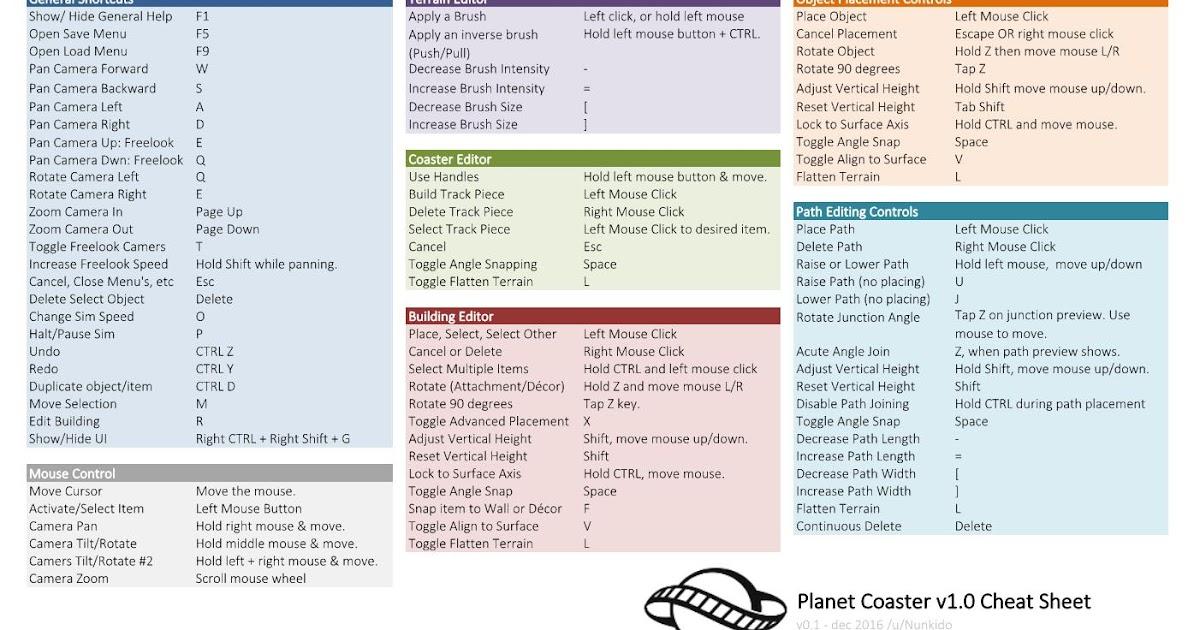 planet coaster guide reddit