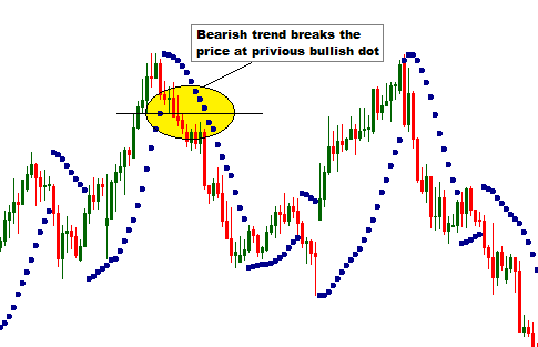 How to trade parabolic sar forex