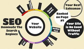 top seo website companies