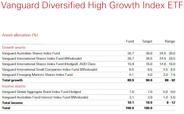 finance case vanguard international growth Vanguard international growth fund case solution issues explain why an individual investor might want to invest in an international growth fund.