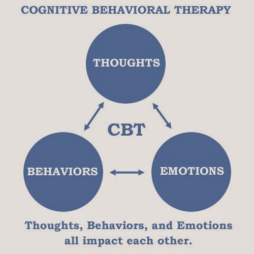 Opinions on Cognitive behavioral therapy