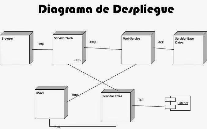 Leyvazoliiz  5 2 Diagrama De Despliegue