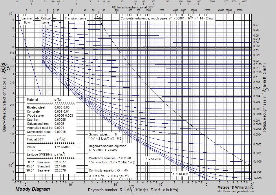 Moody diagram matlab