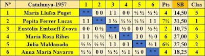 Clasificación según sorteo del XIV Campeonato Femenino de Cataluña 1957