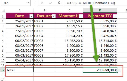 Calculer le sous total en utilisant la ligne sous totaux
