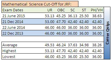 CSIR NET Cut-Off for Mathematical  Science JRF