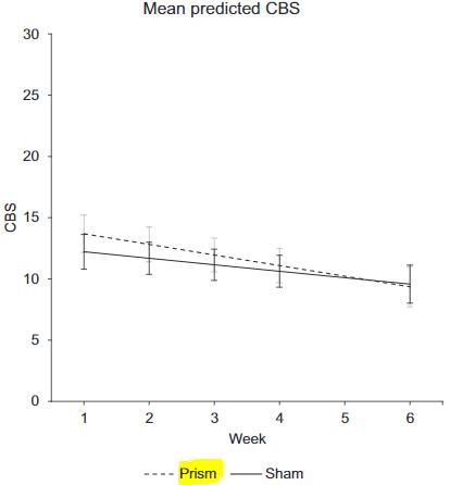 図:プリズム順応療法の半側空間無視治療効果