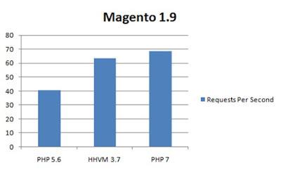 Fitur dan Kinerja PHP 7
