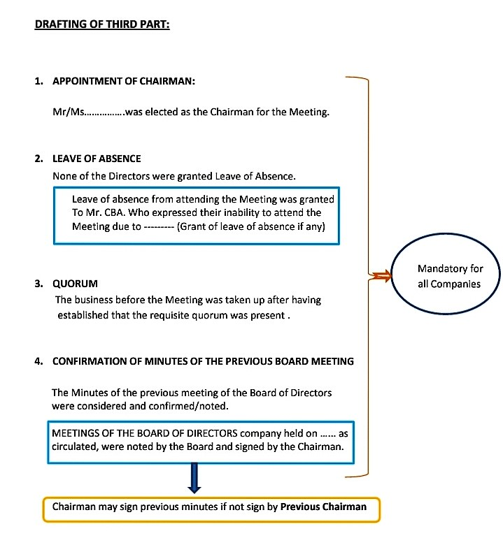 Company Act 2013 - Compliance DRAFTING OF MINUTES IN COMPLIANCE