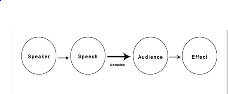Mediasuman model of communication according to aristotle communicator constructs the message to create the effect on the audience on various occasions the main objectives of information ccuart Choice Image