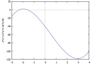 גרף הפונקציה בתחום x = -3, 4