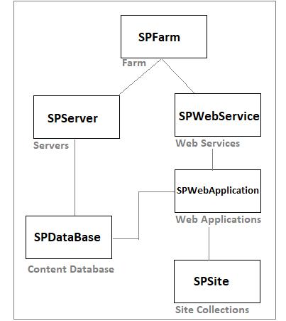 SharePoint Server Object Model