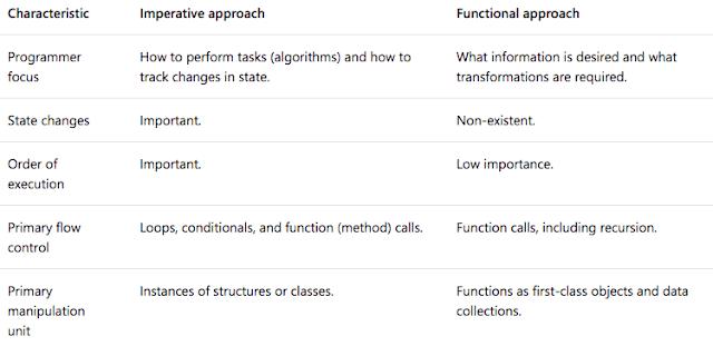 La siguiente tabla compara el enfoque imperativo con el enfoque funcional.