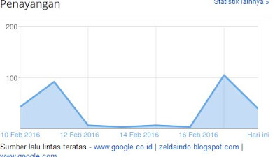 blog statistics dropped dramatically when not post a new article or are not online - blog