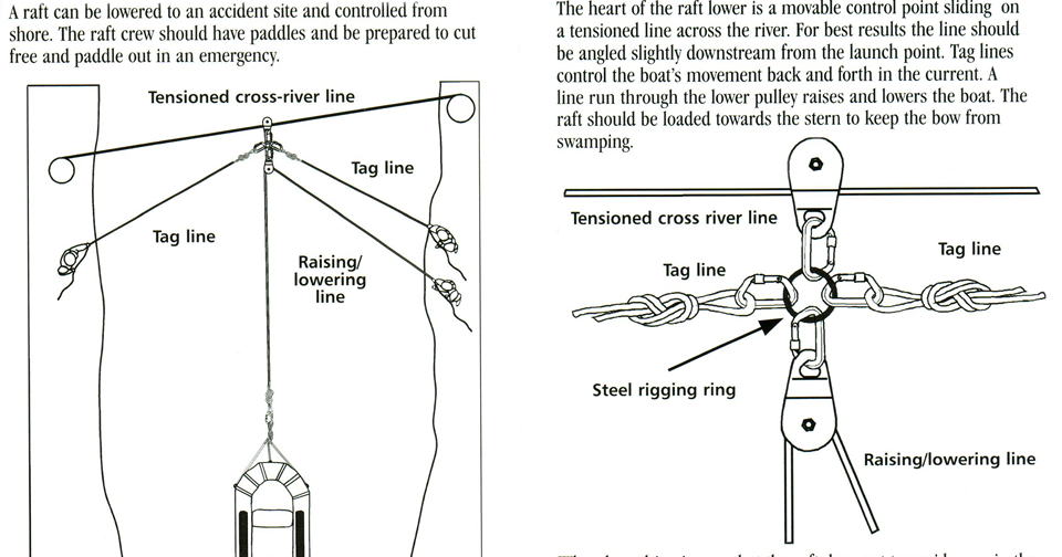 The Spec Ops Blog: SWIFTWATER RESCUE: Rigging the raft lower