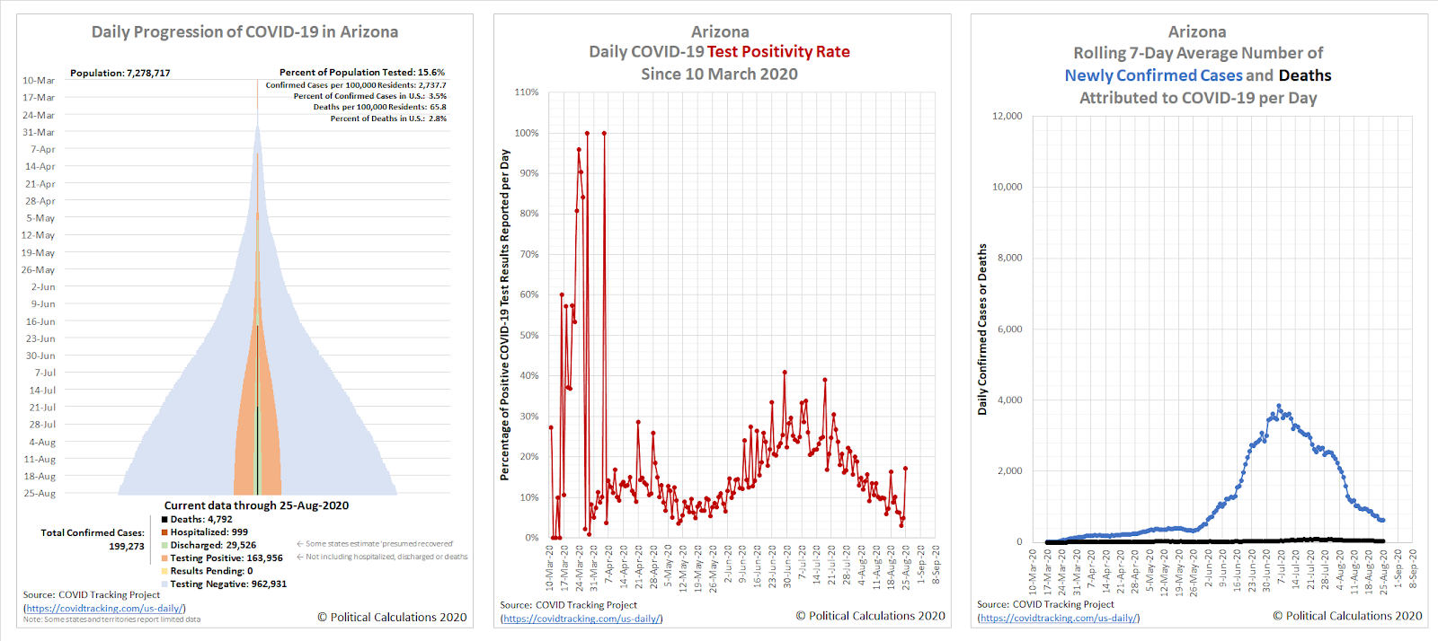 Arizona Coronavirus Daily Progression Tower Chart, Test Positivity Rate, and Daily Reported Confirmed Cases and Deaths from 10 March 2020 through 25 August 2020