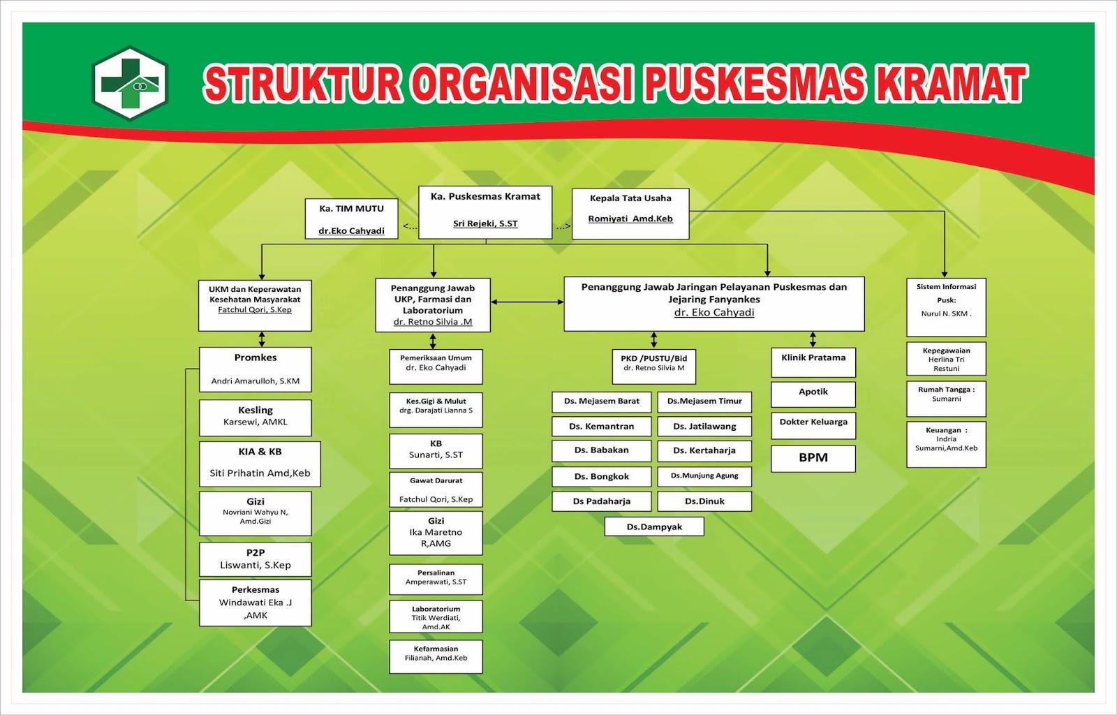 mengapa kita harus membuat struktur organisasi contoh ...