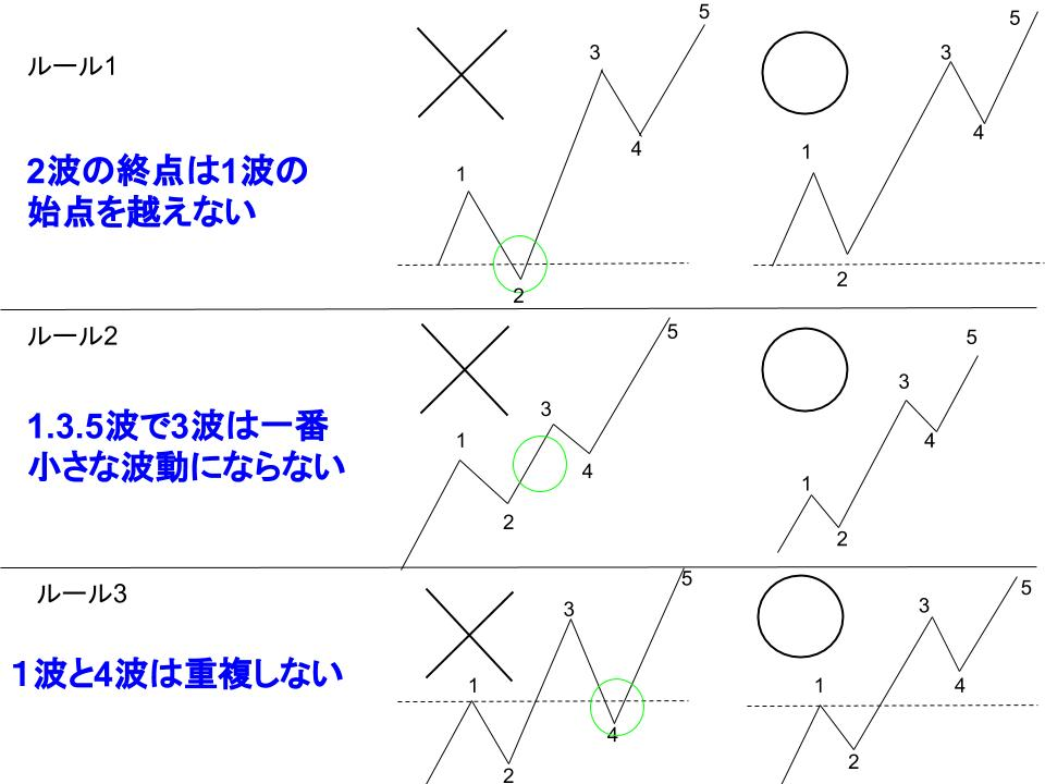 衝撃波の3つのルール解説図