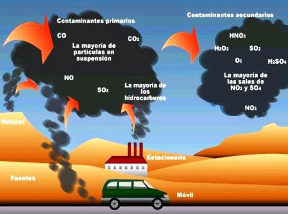contaminación del aire o atmosferica