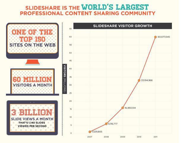 slideshare untuk konten situs web yang lebih lama