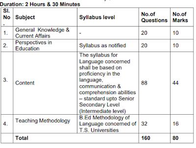 TSPSC TRT School Assistant (Languages) Exam Pattern