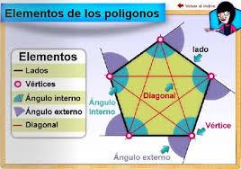 http://nea.educastur.princast.es/repositorio/VIDEOS/1_nea_colab08_ESO_03%20Formas%20poligonales%20-%20Infografia.swf