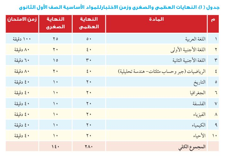 توزيع درجات الصف الأول الثانوي العام 2019 المواد الأساسية
