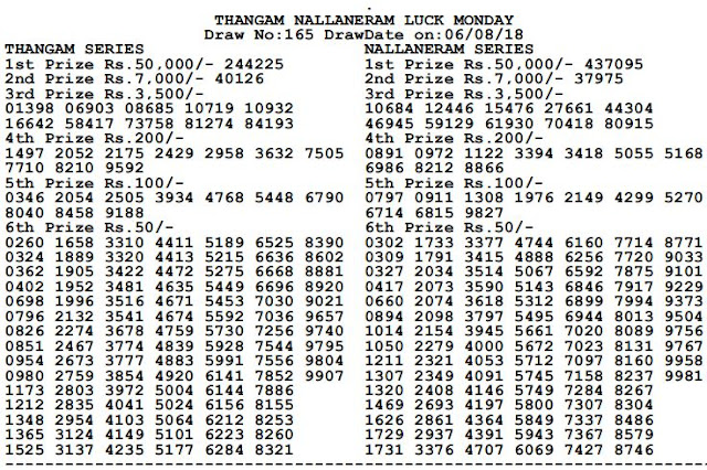 Thangam Lottery Result Today