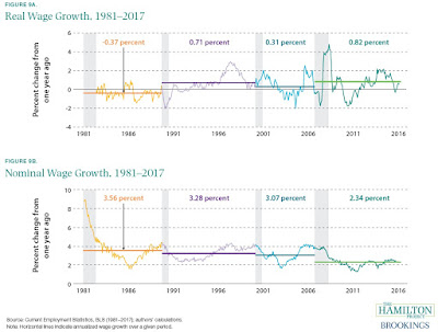 US Wages: The Short-Term Mystery Resolved