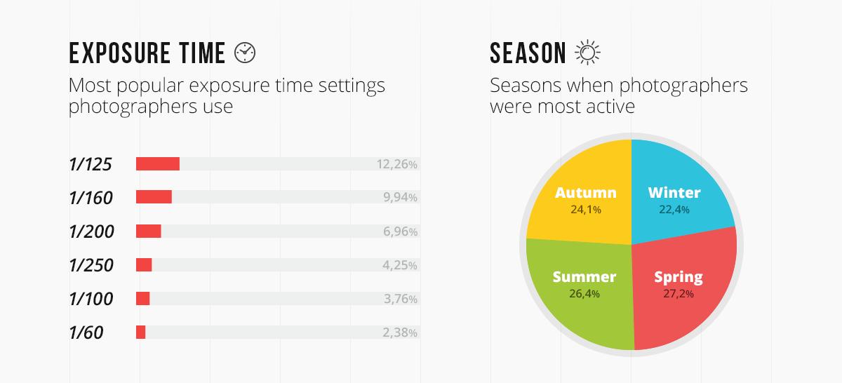 Статистика по выдержкам и сезонам